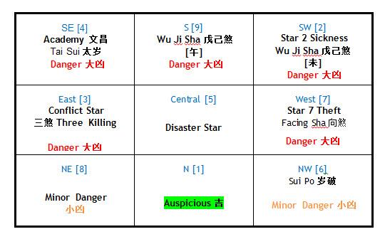 2013 Feng Shui Chart